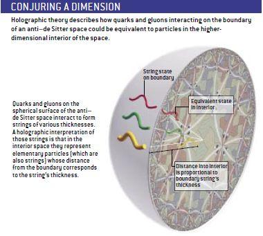 Resultado de imagen de El fascinante marco de la teoría de cuerdas