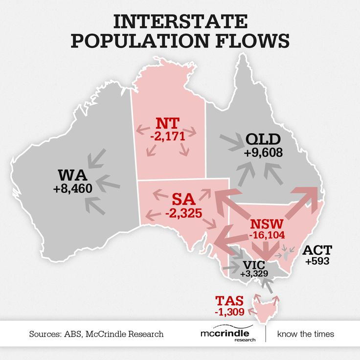 Interstate population flows infographic   ABS Census result, McCrindle Research, Australia, map, state