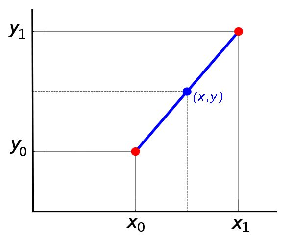 Linear interpolation is a method of fitting a curve using two nearest polynomials (data points).