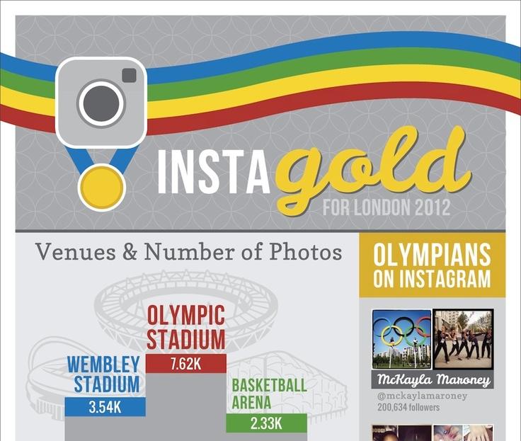 [Infografía] Instagram se lleva la medalla de oro en los olímpicos