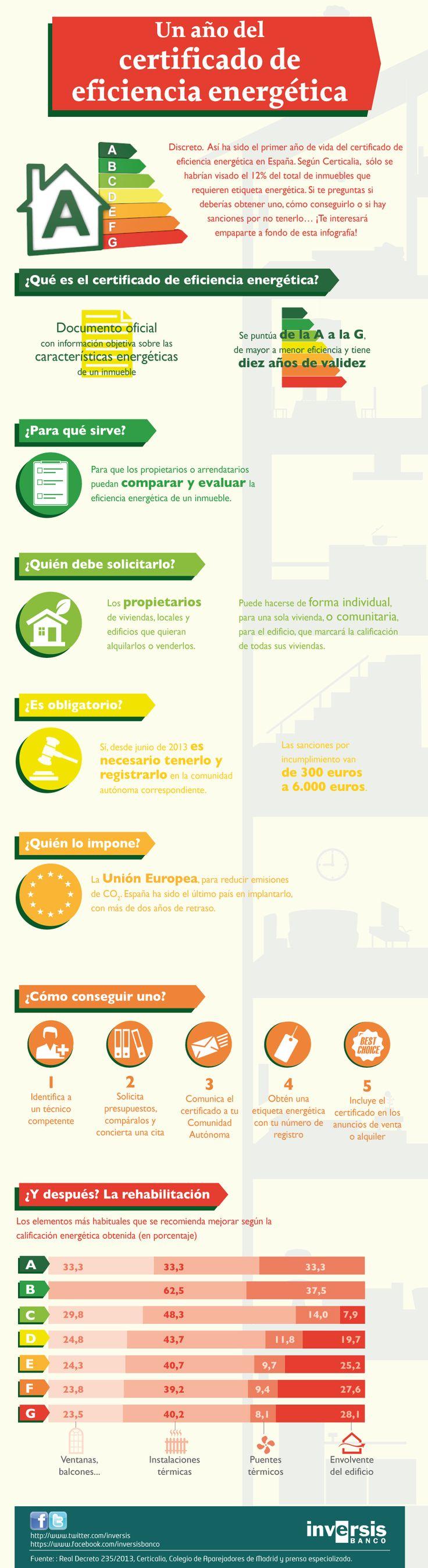 Hola: Una infografía sobre Qué es el certificado de eficiencia energética. Vía Un saludo