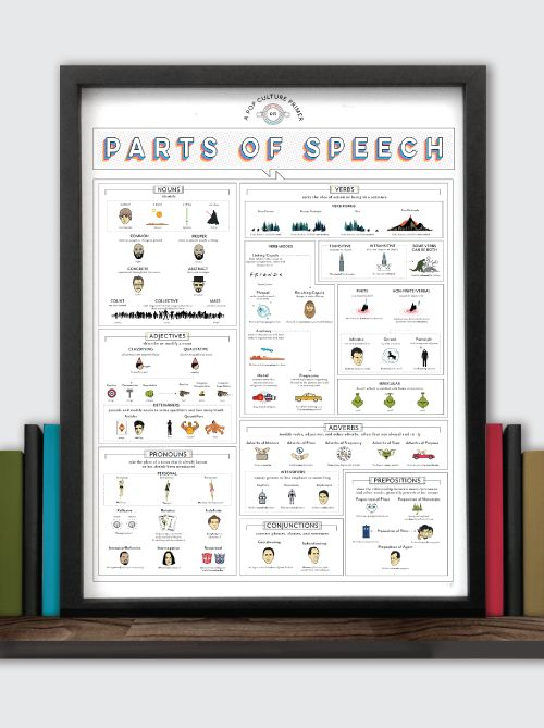 Pop Chart Lab --> Design + Data = Delight --> A Pop Culture Primer on Parts of Speech
