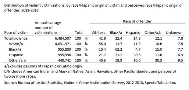 New DOJ Statistics on Race and Violent Crime - Article has a white bias but you can draw interesting conclusions from the data on your own