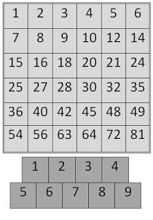 4 op een rij: De spelers krijgen per twee een spelbordje. Iedere speler krijgt daarnaast ook twee pionnen en 1 kleurpotlood in hetzelfde kleur. De spelers zetten in het begin elk om de beurt hun beide pionnen op 2 getallen onderaan. (Bijv. 2 en 3) Ze vermenigvuldigen deze twee getallen en kleuren de uitkomst op de kaart. Bij elke beurt mogen de spelers 1 pion verplaatsen. De speler die eerst 4 op een rij heeft wint.