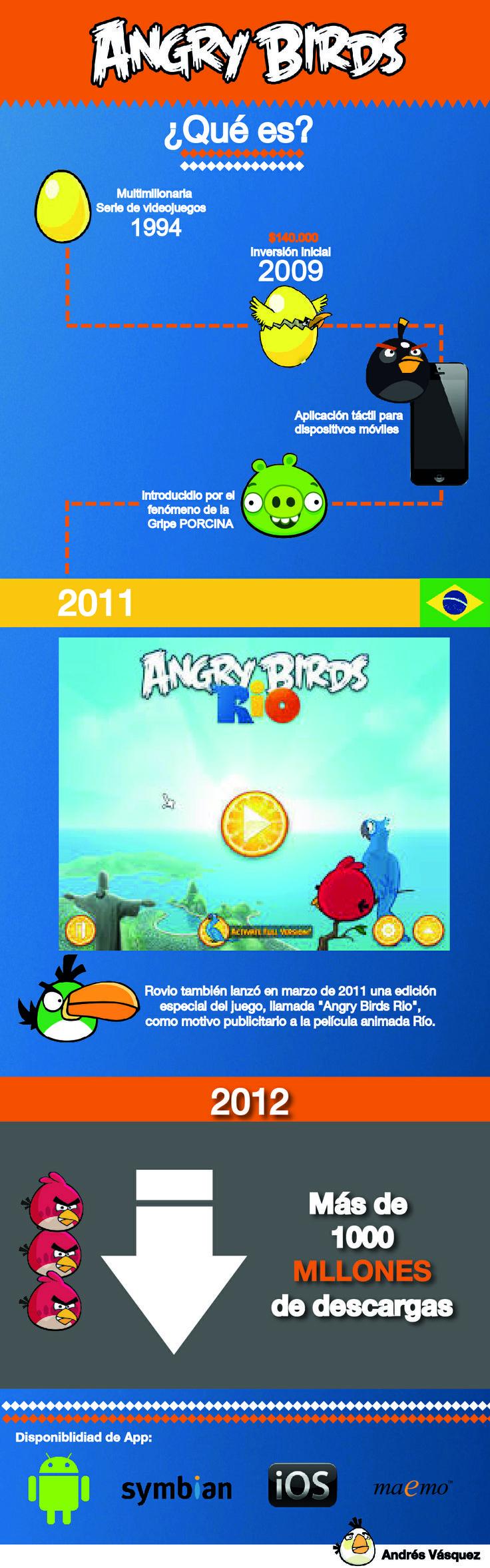 Análisis de APP AngryBirds. By Andrés Vásquez