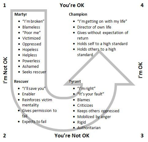 ''I'm Ok You're OK ''…..The Key Attitude For Success And Balance | Andrew Cussons Business Coach Leeds | LinkedIn