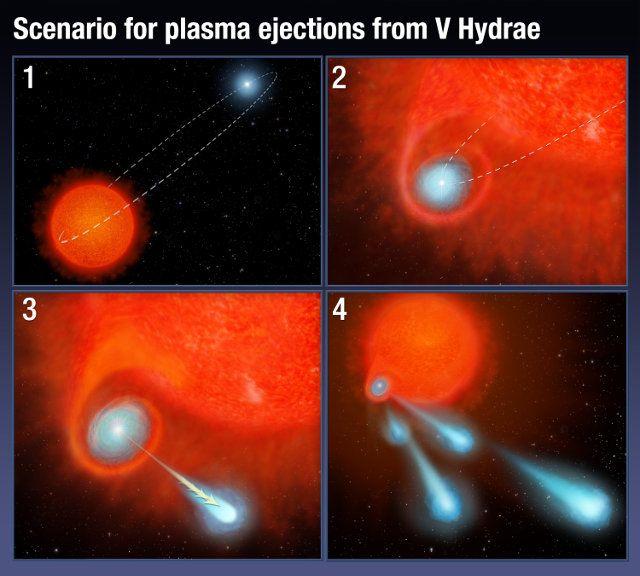 """Un articolo pubblicato sulla rivista """"The Astrophysical Journal"""" descrive una ricerca sulle enormi bolle di plasma espulse dalla stella gigante rossa V Hydrae. Un team di astronomi guidato da Raghvendra Sahai del JPL della NASA ha utilizzato il telescopio spaziale Hubble per studiare questo fenomeno concludendo che quelle bolle di plasma provengono da un'altra stella, una compagna di V Hydrae che non riusciamo a vedere. Leggi i dettagli nell'articolo!"""
