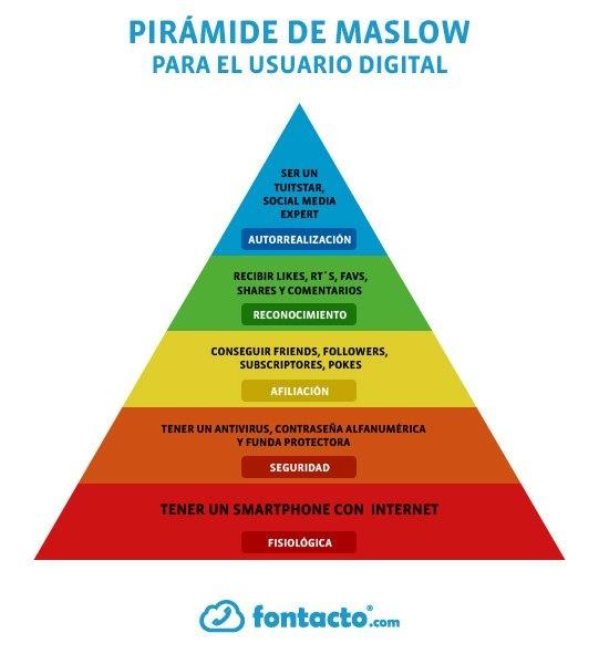 Pirámide de maslow para el usuario #Digital vía Fontacto #MiércolesDeMKT