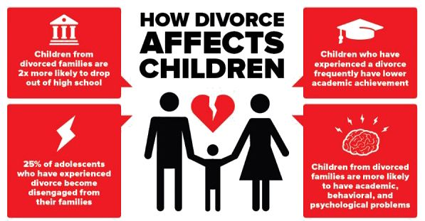 Divorce effect children essay