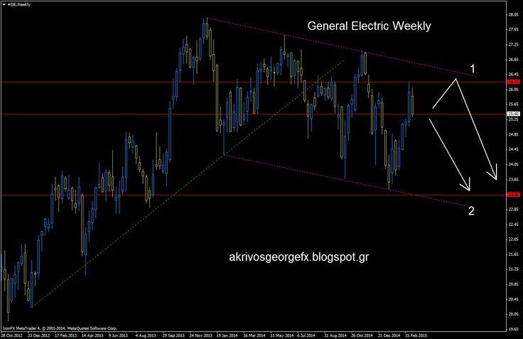 fx Akrivos George Θεωρία Τεχνικής Ανάλυσης: General Electric Weekly