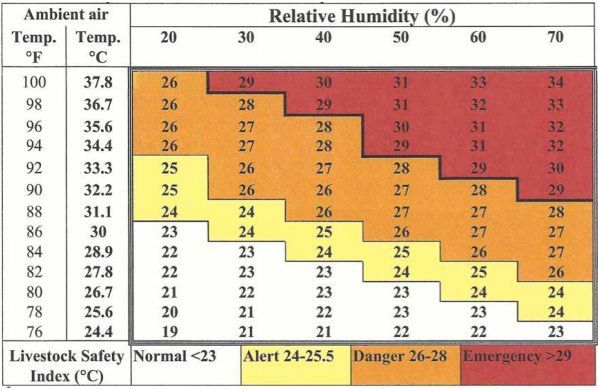 Livestock temperature humidity index (THI)* at specific temperatures and relative humidity levels