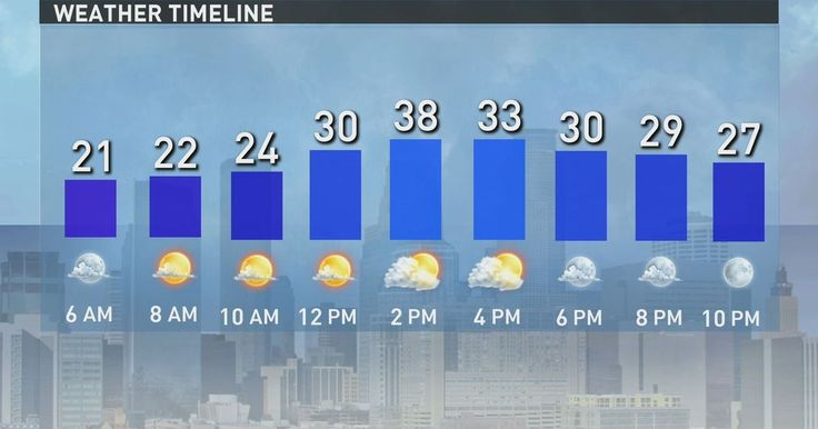 Minneapolis/St. Paul forecast from the KARE 11 weather team.