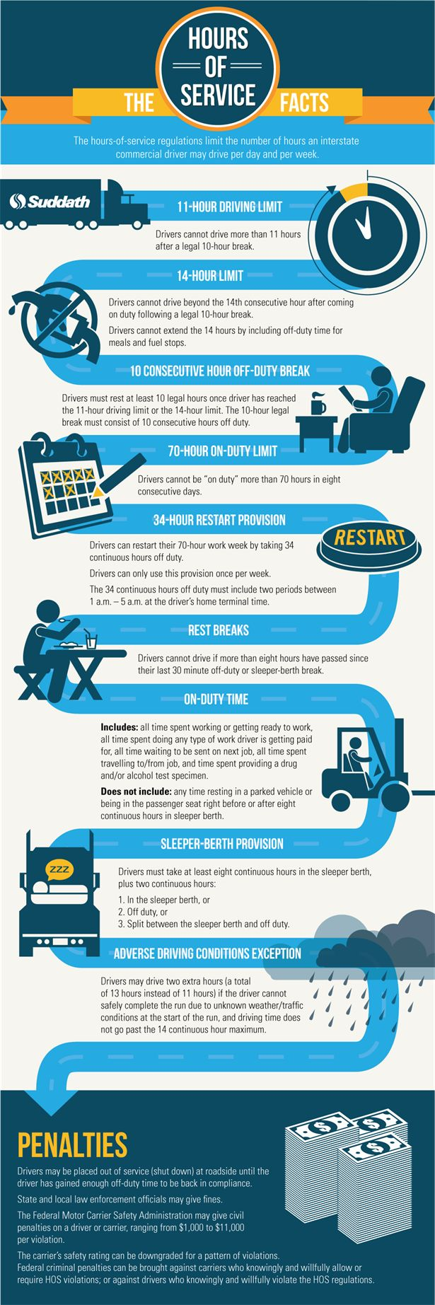 The U.S. Department of Transportation's Federal Motor Carrier Safety Administration (FMCSA) implemented new #regulations designed to improve safety for truck drivers and the motoring public. Check out this #infographic for more information on the new FMCSA regulations.
