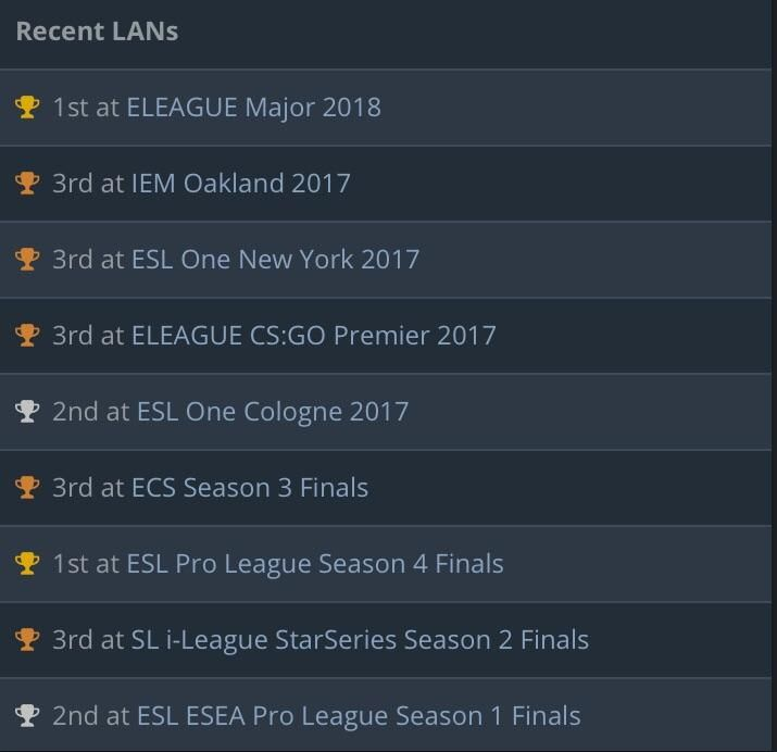 In all the recent lans cloud9 played ended they in the top 3. #games #globaloffensive #CSGO #counterstrike #hltv #CS #steam #Valve #djswat #CS16