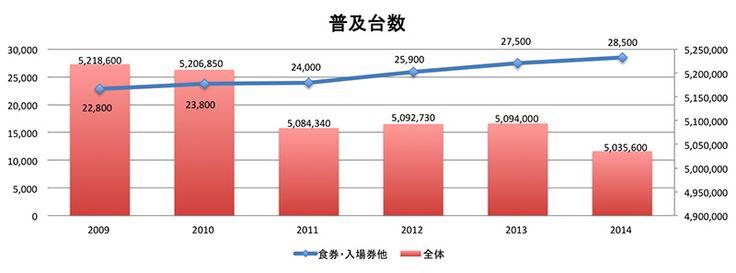 自動販売機、券売機の普及台数(2009年〜2014年推移)