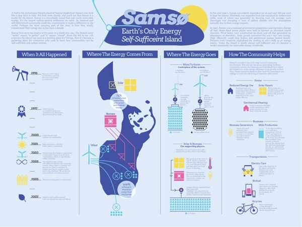 Samso Island Infographic by Bryan J. Harney, via Behance
