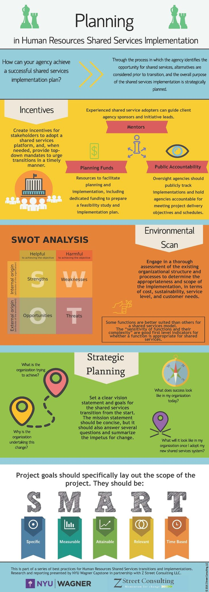Hr shared services infographics planning part 1 of 3