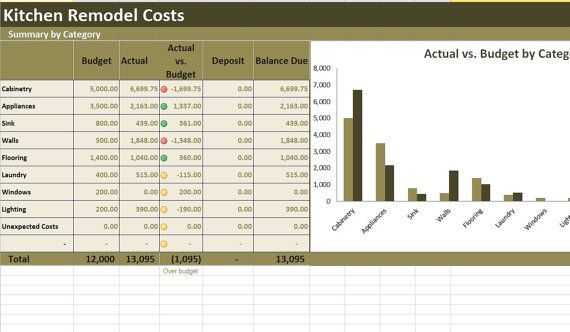 kitchen remodel costs calculator excel template renovation cost vs rh pinterest com