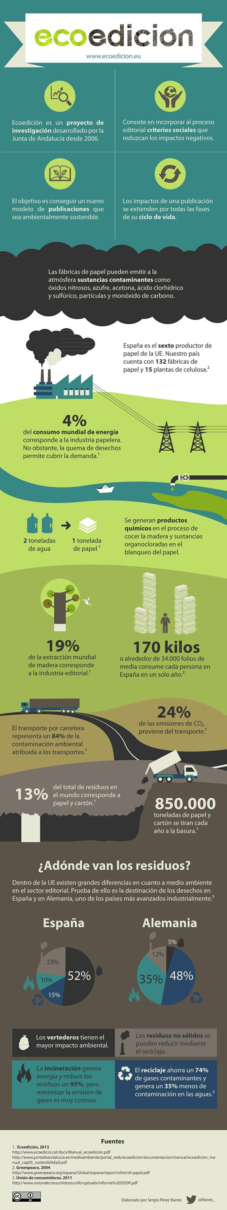 Póster digital sobre el proyecto Ecoedición. ¿Qué impacto tiene la industria editorial sobre el medio ambiente?