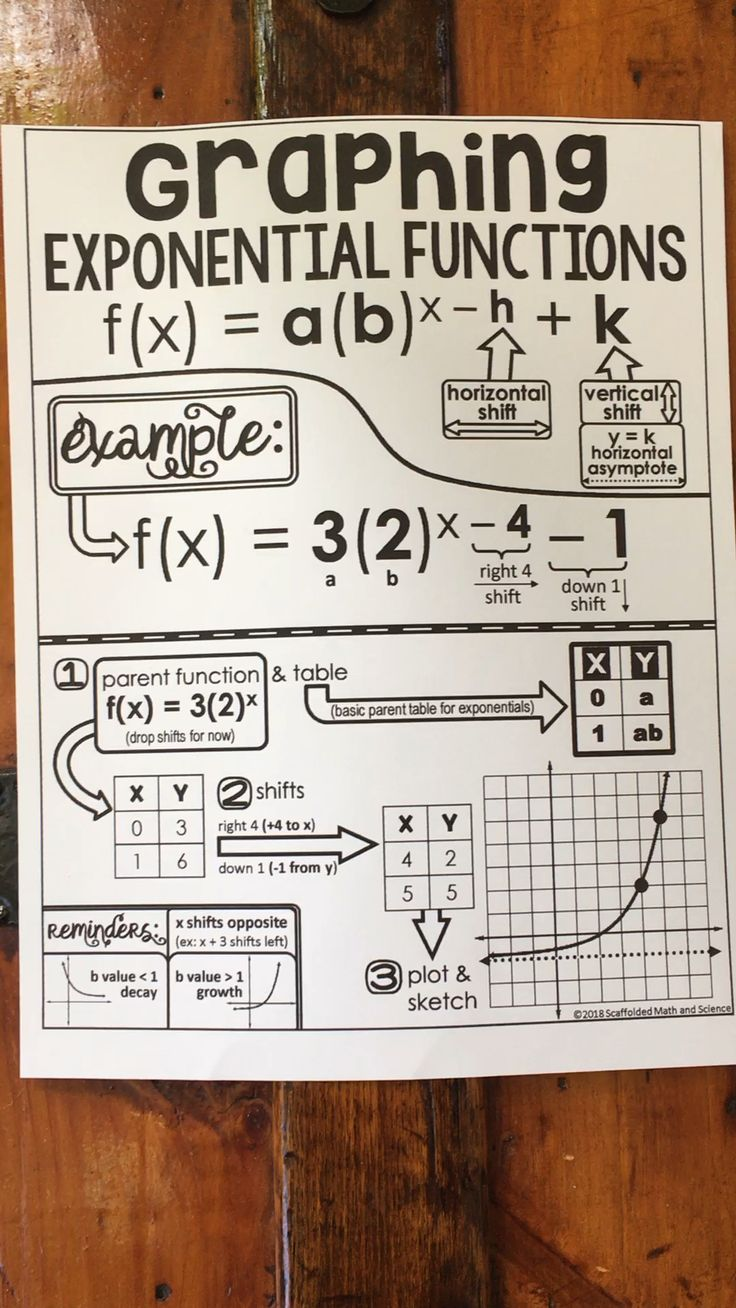 How to graph exponential functions by hand free cheat