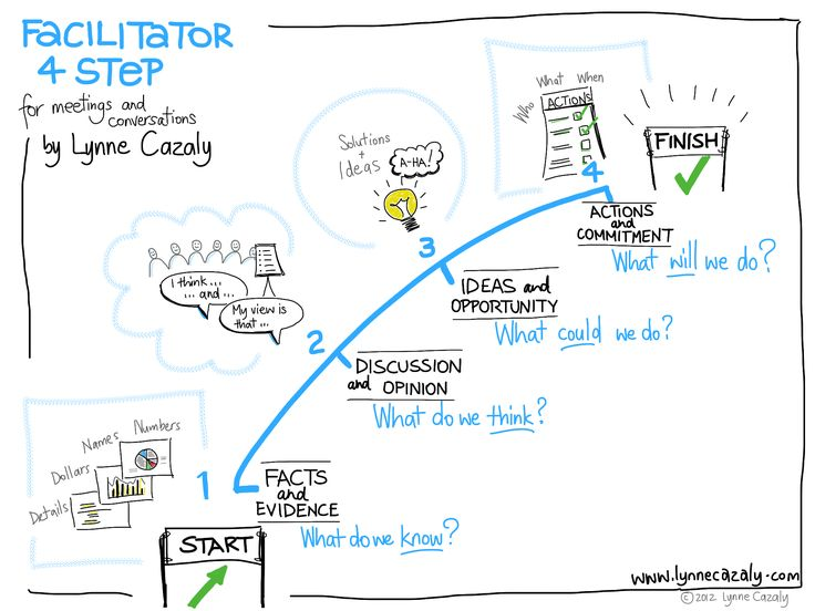 Facilitator 4 Step.jpg (2048×1536) What do we know What do we think What could we do What will we do