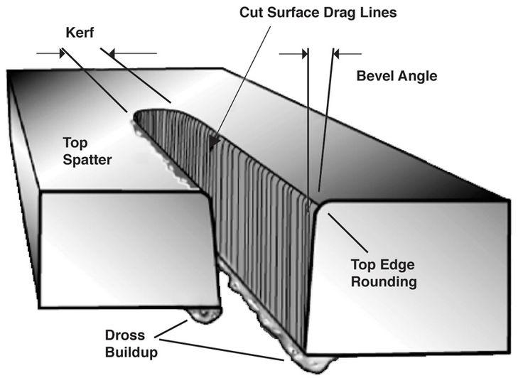 Troubleshooting CNC plasma cutting, Part II - TheFabricator.com
