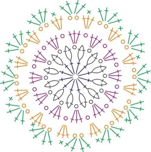Crochet Mandala - Chart -- this would make a good rug for my daughter's room; use the chunky yarn