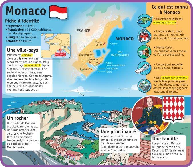 Fiche exposés : Monaco