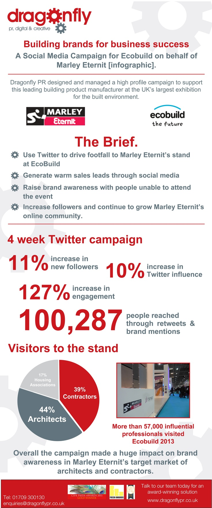 Social media campaign for Marley Eternit at EcoBuild 2013 #infographic