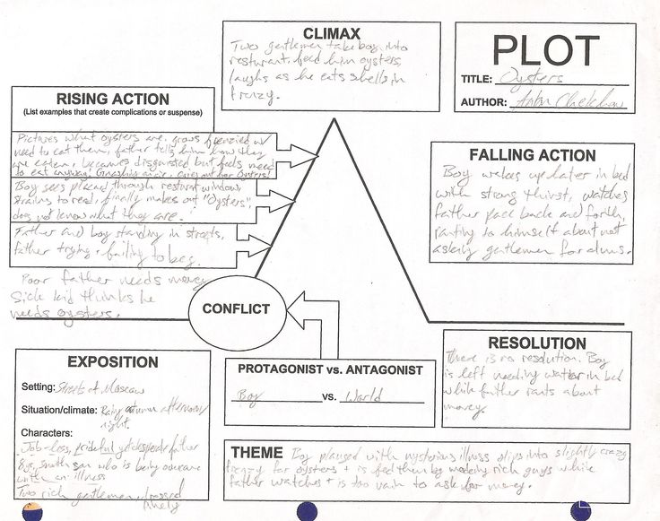 1000+ images about story lines on Pinterest | Plot Diagram ...