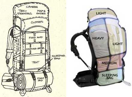 How to use Weight Formula to pack backpack