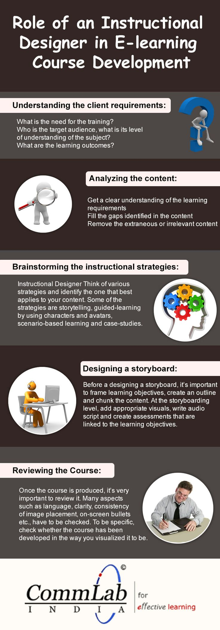 ole of an Instructional Designer in E-learning Course Development – An Infographic
