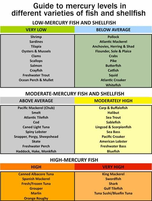 The following table shows you which fish are high, moderate, and low in mercury, so you can make the best decisions for your health. When possible, choose low-mercury fish and shellfish most often.