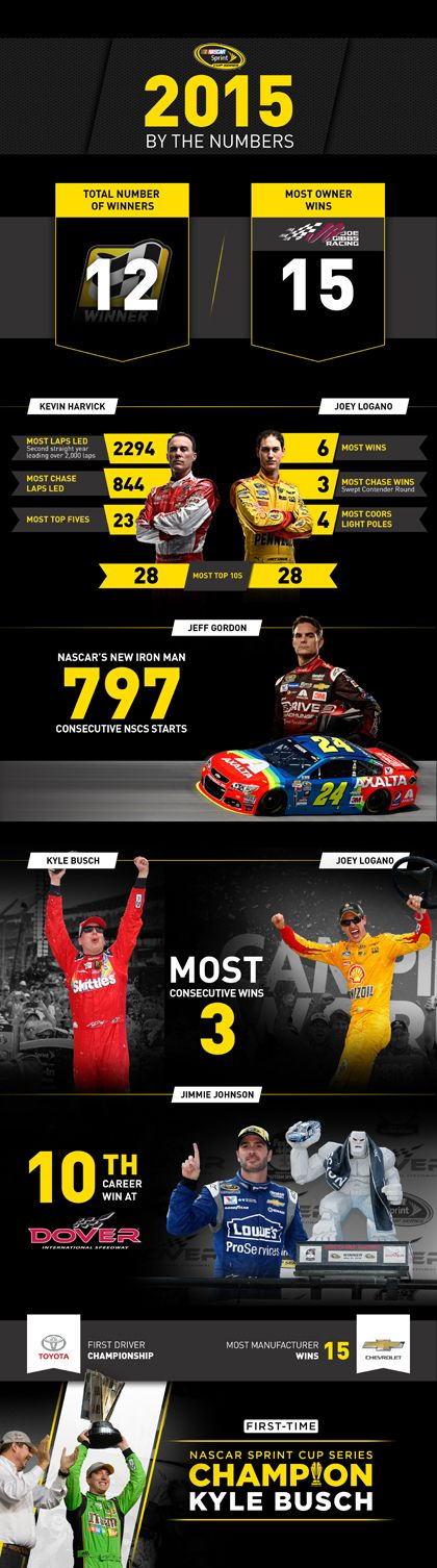 NASCAR Race Mom: #NASCAR Sprint Cup 2015 By The Numbers