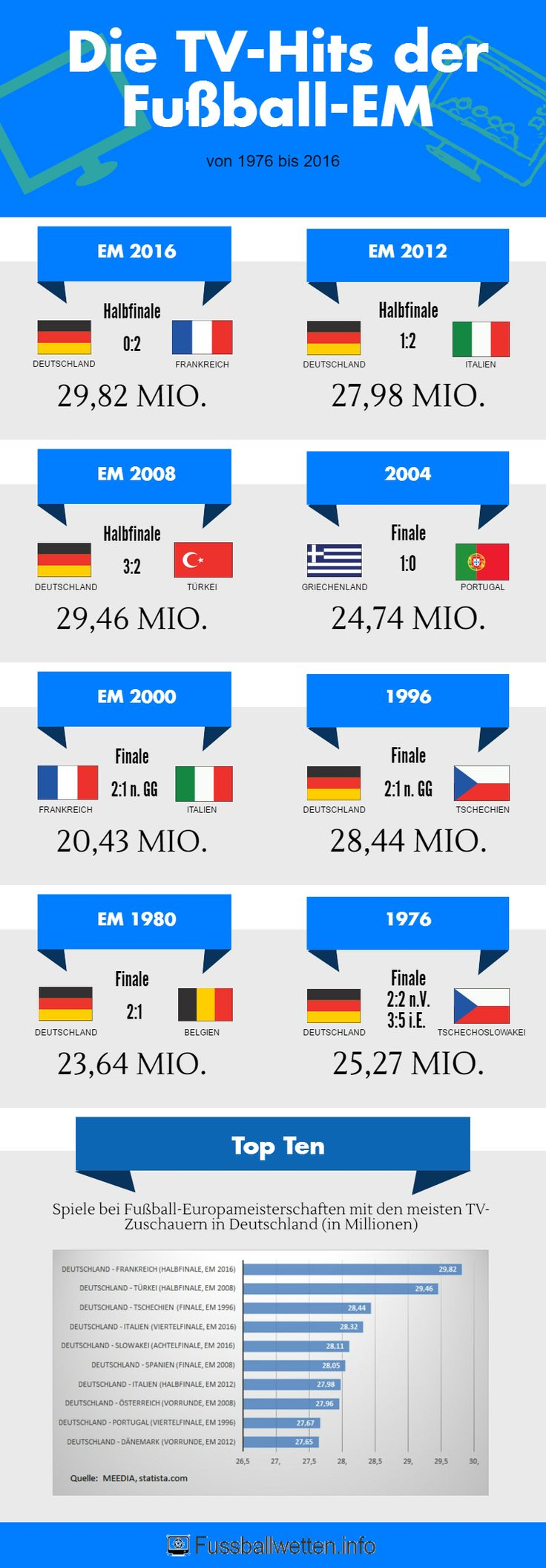 http://www.fussballwetten.info/em-2020/