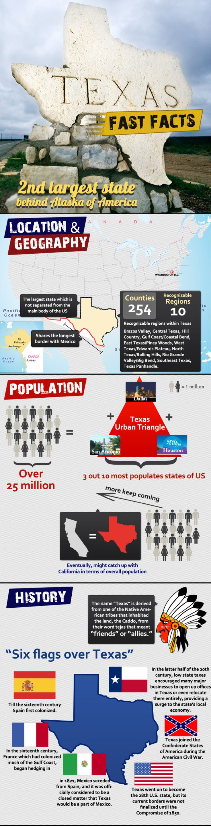 Infographic of Texas  facts