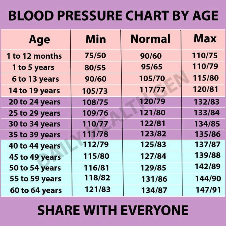 The  Best Blood Pressure By Age Ideas On   Blood