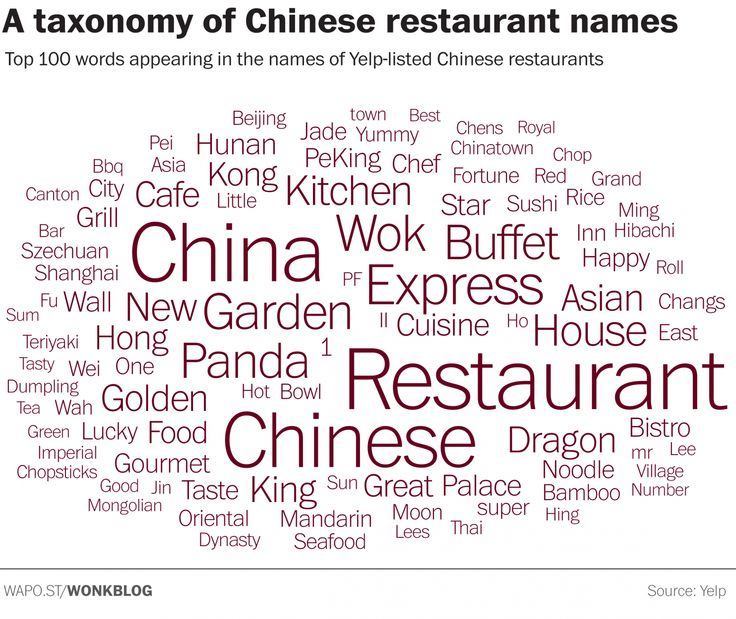 Taxonomy of Chinese restaurant names in America. -Washington Post