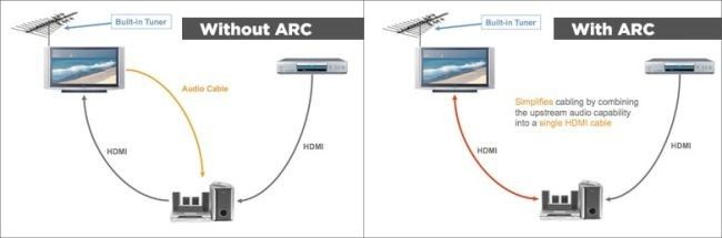 How To Ditch The Audio Receiver With A Soundbar An Hdmi Arc Port Audio Line Chart