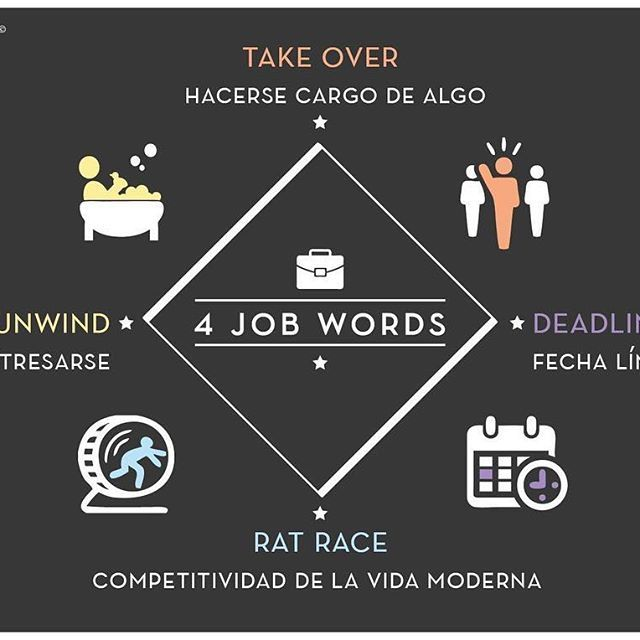 Aquí os dejamos una infografía más hecha por nosotros. Esta vez aprenderemos 4 palabras utilizadas durante y fuera del trabajo. Si os ha gustado, dadle 'like' para más infografías como estas. :) . . . #cool #quotes #business  #english #academy #education #teacher #barcelona #phrasalverbs #likes #likesforlikes #likes4lik#es #design #art #photography #summer #infographic #fashion #work #workhard #dreamer #happy #positive #design #art #inspiration #hipster #enjoy #lifestyle #life #vibes