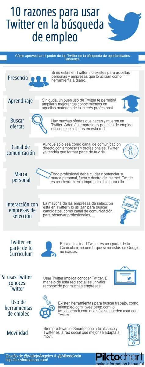 10 razones para usar Twitter en la búsqueda de oportunidades laborales - Donde Hay Trabajo