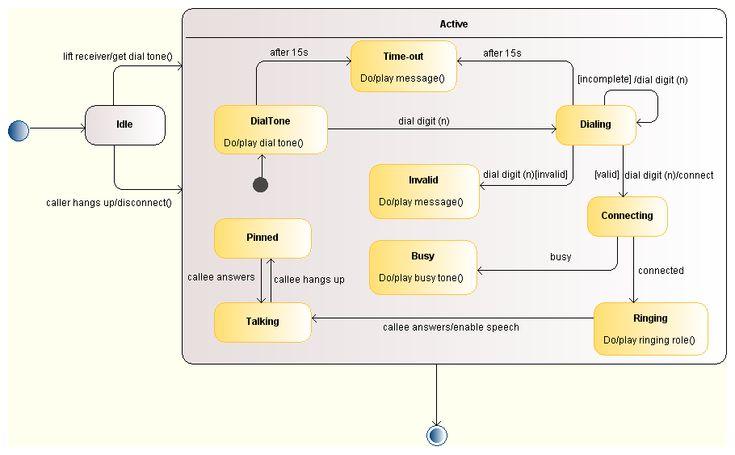 UML State Diagram - example of phone call