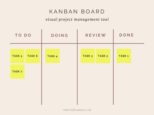Kanban board - project management tool
