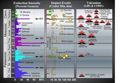 Fig. 1:Mass extinctions, impacts and large igneous provinces during the Phanerozoic.  Stratigraphic subdivisions and numerical ages from the 2004 International Stratigraphy Chart (ICS).  Genera compilation from Sepkoski (l996), Hallam and Wignall (1997) and MacLeod (2003); impact database from Grieve (1997), LIPS and CFBP database from Courtillot and Renne (2003).  Note that the Chicxulub impact predates the K-T boundary by 120,000 years, based on the time scale of Gradstein et al.  (2004)…