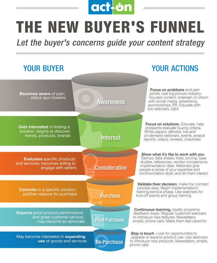 The New Buyer's Funnel