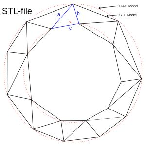 The differences between CAD and STL Models.svg
