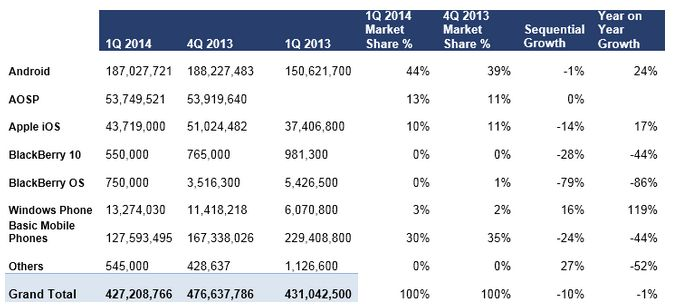 #Mobile OS Share of Market