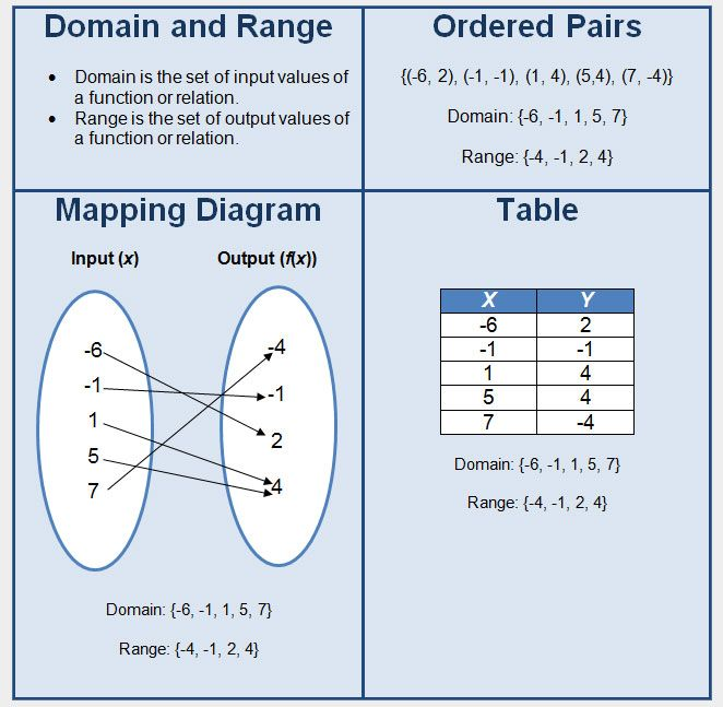 Range Of A Function Algebraically ~ Best images about calculus on pinterest abs a