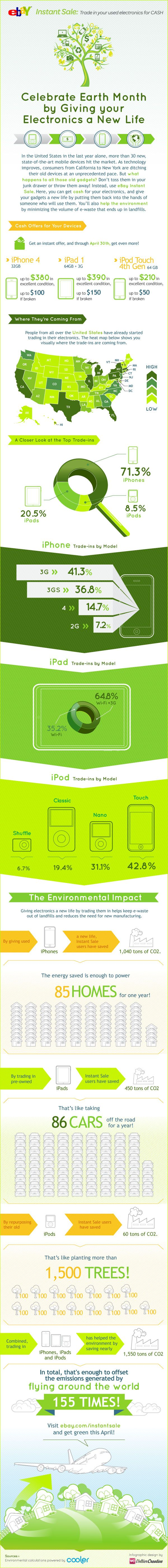 How the iPhone & Trade-ins Help the Environment | Voltier Creative