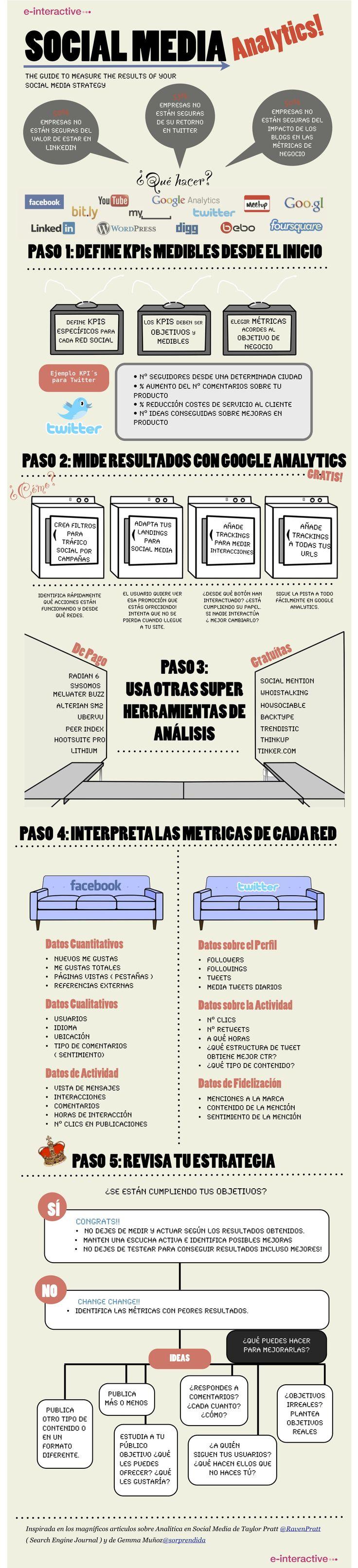 Cómo medir tus resultados en el Social Media #infografia #infographic #socialmedia